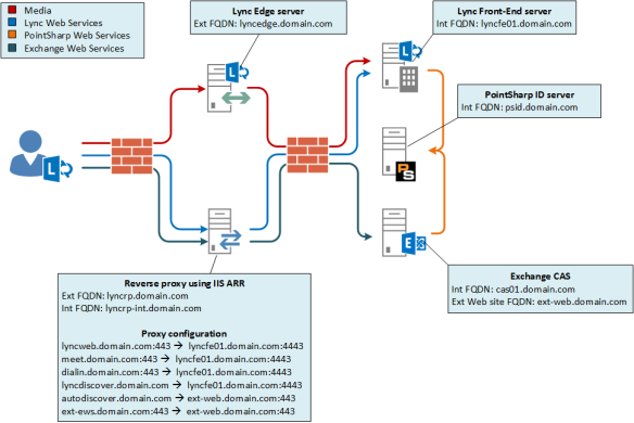 2fa_net_overview