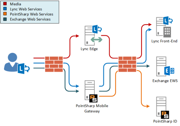 Mobile_Gateway_Lync